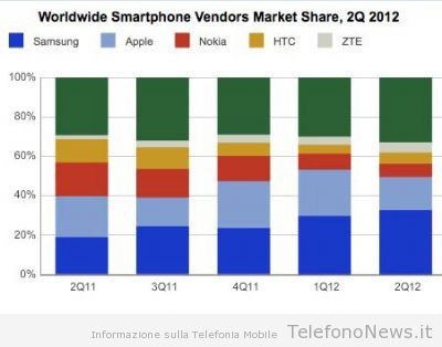 Samsung ed Apple dominano le vendite degli smartphones