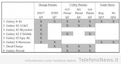 Apple dopo la sentenza chiede ora di ritirare 8 smartphone Samsung dal mercato!