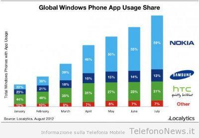 Oltre la metà dei nuovi prodotti Windows Phone in tutto il mondo sono targati Nokia!