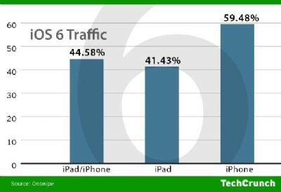 Il nuovo sistema iOS6 è già sul 60% dei dispositivi iPhone e il 41% degli iPad!