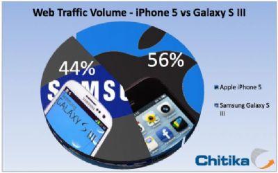L'iPhone 5 sta già generando molto più traffico web rispetto al Galaxy S III!