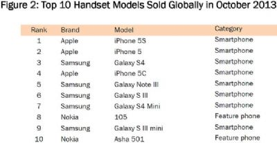 Apple: per ora l' iPhone 5S è il dispositivo più venduto in tutto il mondo