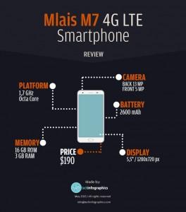 Mlais-M7